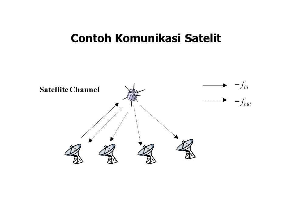 Contoh Komunikasi Satelit = f in = f out Satellite Channel
