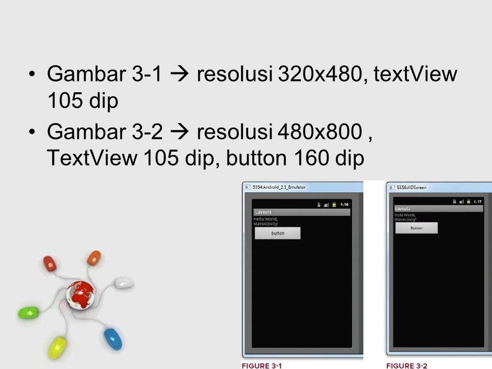 Free Powerpoint Templates Page 6 Gambar 3-1  resolusi 320x480, textView 105 dip Gambar 3-2  resolusi 480x800, TextView 105 dip, button 160 dip
