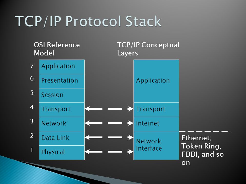 Application Presentation Session Transport Network Data Link Physical 1 2 3 4 5 6 7 Application Transport Internet Network Interface Ethernet, Token Ring, FDDI, and so on OSI Reference Model TCP/IP Conceptual Layers