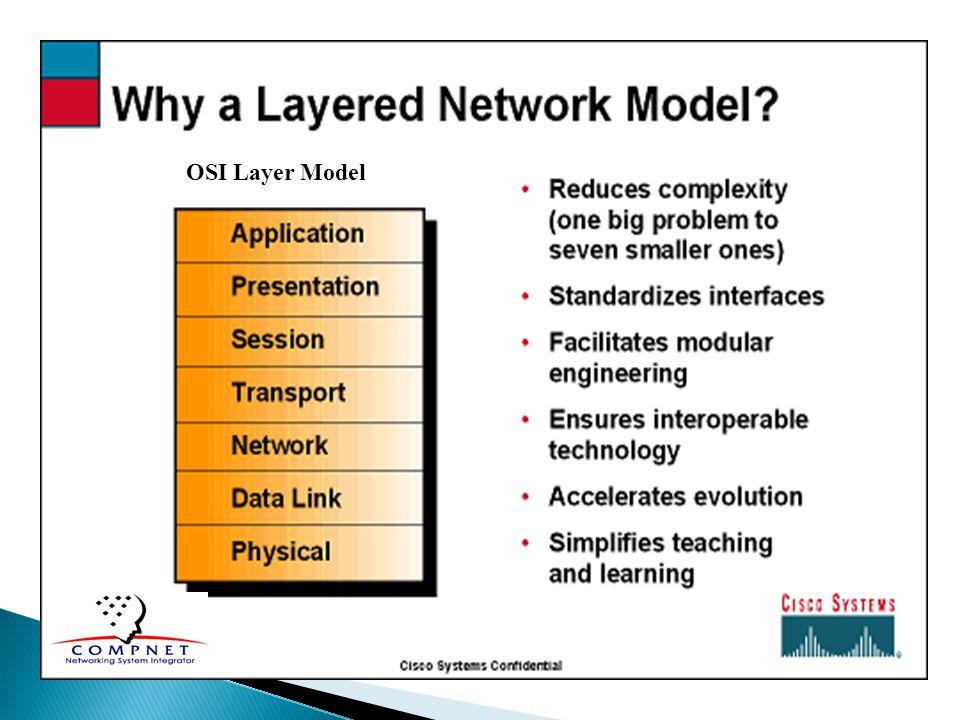 OSI Layer Model