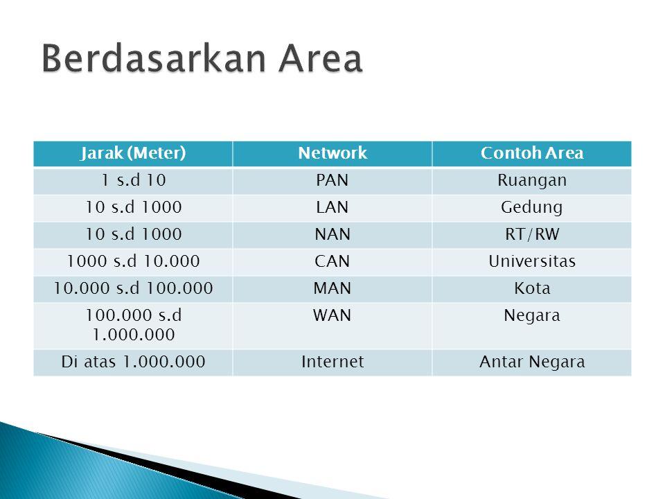 Jarak (Meter)NetworkContoh Area 1 s.d 10PANRuangan 10 s.d 1000LANGedung 10 s.d 1000NANRT/RW 1000 s.d 10.000CANUniversitas 10.000 s.d 100.000MANKota 10