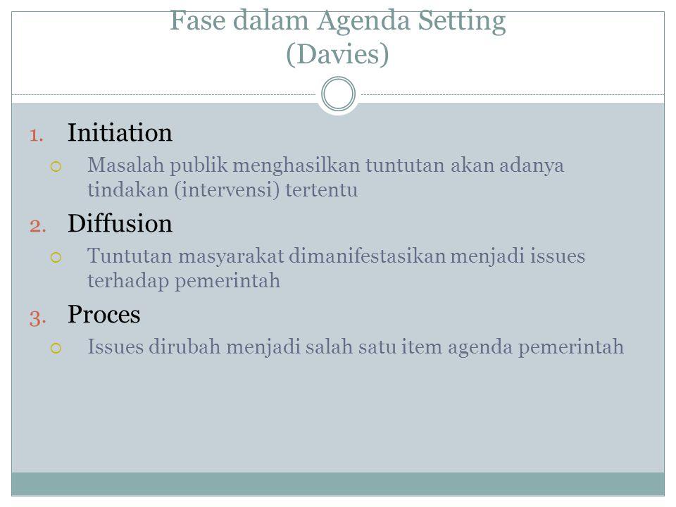 Fase dalam Agenda Setting (Davies) 1.