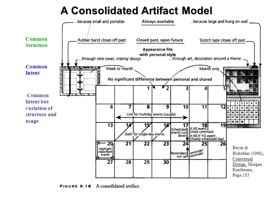 A Consolidated Artifact Model Common Structure Common Intent Common Intent but variation of structure and usage Beyer & Holtzblat (1998), Contextual Design, Morgan Kaufmann, Page:183