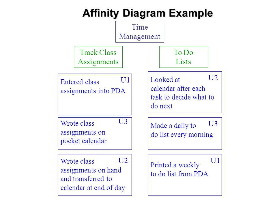 Affinity Diagram Example Time Management To Do Lists Track Class Assignments Wrote class assignments on hand and transferred to calendar at end of day