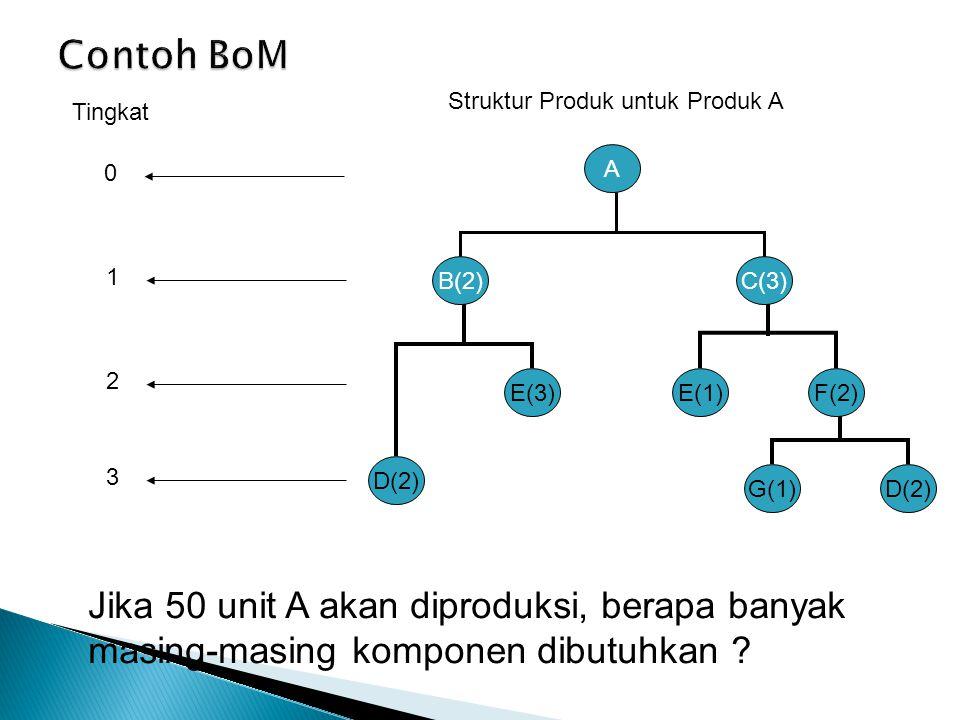 Tingkat Struktur Produk untuk Produk A B(2) D(2) E(3) C(3) E(1)F(2) G(1)D(2) A 0 1 2 3 Jika 50 unit A akan diproduksi, berapa banyak masing-masing komponen dibutuhkan ?