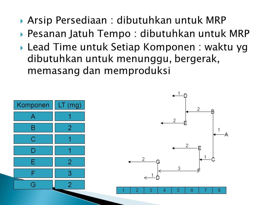  Arsip Persediaan : dibutuhkan untuk MRP  Pesanan Jatuh Tempo : dibutuhkan untuk MRP  Lead Time untuk Setiap Komponen : waktu yg dibutuhkan untuk menunggu, bergerak, memasang dan memproduksi KomponenLT (mg) A1 B2 C1 D1 E2 F3 G2 1234567 D G F E C B E D A 1 1 1 1 2 2 2 2 3 8