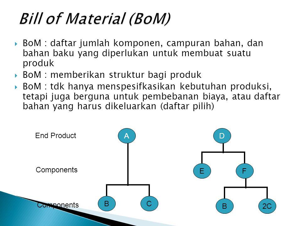  BoM : daftar jumlah komponen, campuran bahan, dan bahan baku yang diperlukan untuk membuat suatu produk  BoM : memberikan struktur bagi produk  BoM : tdk hanya menspesifkasikan kebutuhan produksi, tetapi juga berguna untuk pembebanan biaya, atau daftar bahan yang harus dikeluarkan (daftar pilih) End Product Components A BC D EF B2C