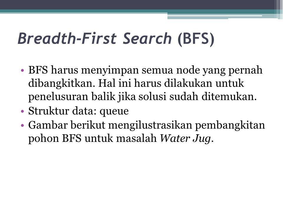 Breadth-First Search (BFS) BFS harus menyimpan semua node yang pernah dibangkitkan.