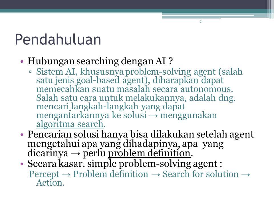 2 Pendahuluan Hubungan searching dengan AI .