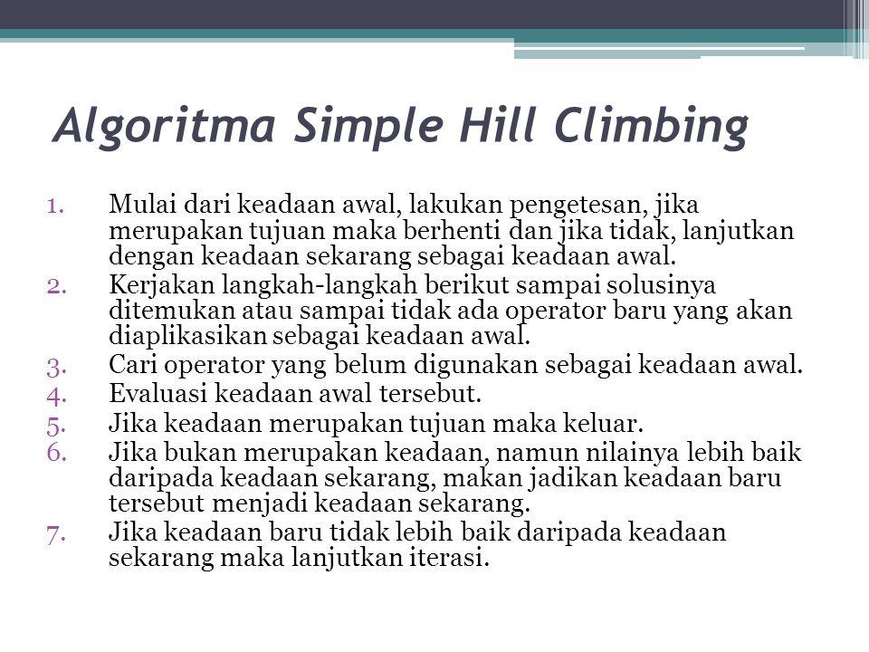 Algoritma Simple Hill Climbing 1.Mulai dari keadaan awal, lakukan pengetesan, jika merupakan tujuan maka berhenti dan jika tidak, lanjutkan dengan keadaan sekarang sebagai keadaan awal.