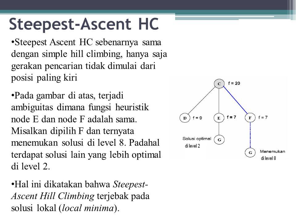 Steepest-Ascent HC Steepest Ascent HC sebenarnya sama dengan simple hill climbing, hanya saja gerakan pencarian tidak dimulai dari posisi paling kiri Pada gambar di atas, terjadi ambiguitas dimana fungsi heuristik node E dan node F adalah sama.