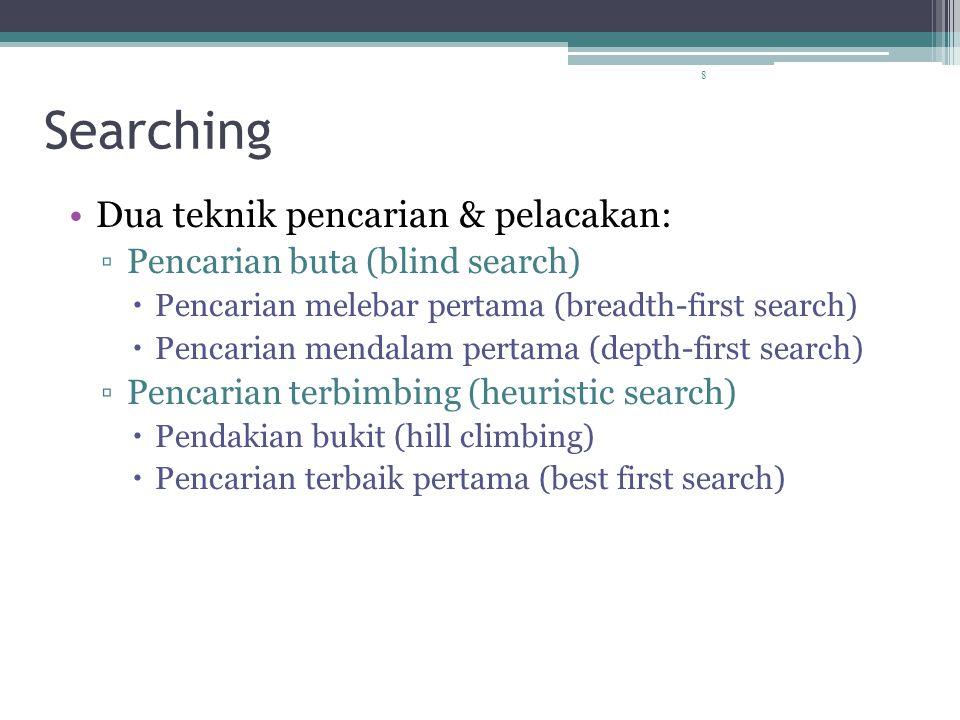 8 Searching Dua teknik pencarian & pelacakan: ▫Pencarian buta (blind search)  Pencarian melebar pertama (breadth-first search)  Pencarian mendalam pertama (depth-first search) ▫Pencarian terbimbing (heuristic search)  Pendakian bukit (hill climbing)  Pencarian terbaik pertama (best first search)