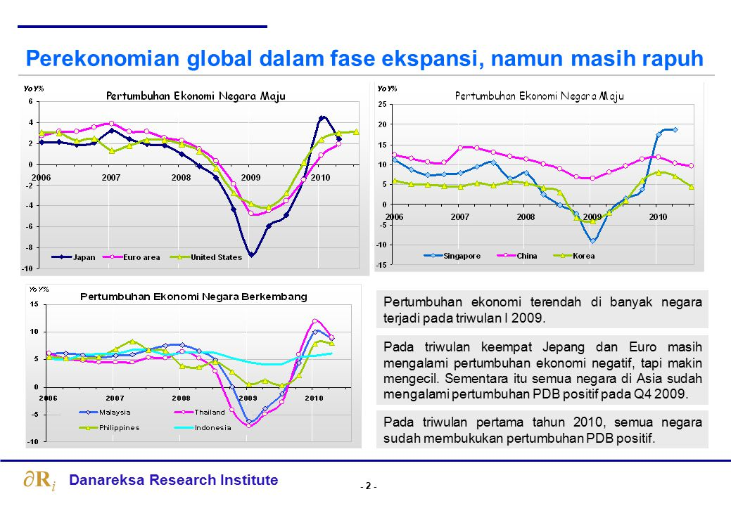 - 43 - Danareksa Research Institute RiRi Prediksi Pertumbuhan Ekonomi Tahun 2010 Source: Danareksa Research Institute Perekonomian Indonesia diperkirakan tumbuh 6.23% di tahun 2010.