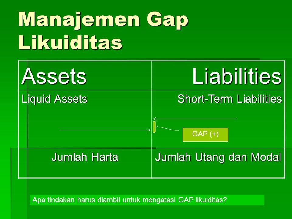 Manajemen Gap Likuiditas AssetsLiabilities Liquid Assets Short-Term Liabilities Jumlah Harta Jumlah Utang dan Modal GAP (+) Apa tindakan harus diambil untuk mengatasi GAP likuiditas?