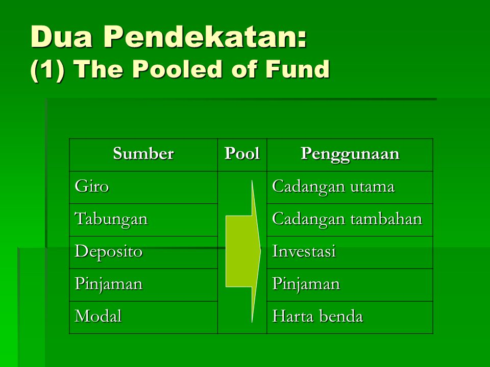 Dua Pendekatan: (1) The Pooled of Fund SumberPoolPenggunaan Giro Cadangan utama Tabungan Cadangan tambahan DepositoInvestasi PinjamanPinjaman Modal Harta benda