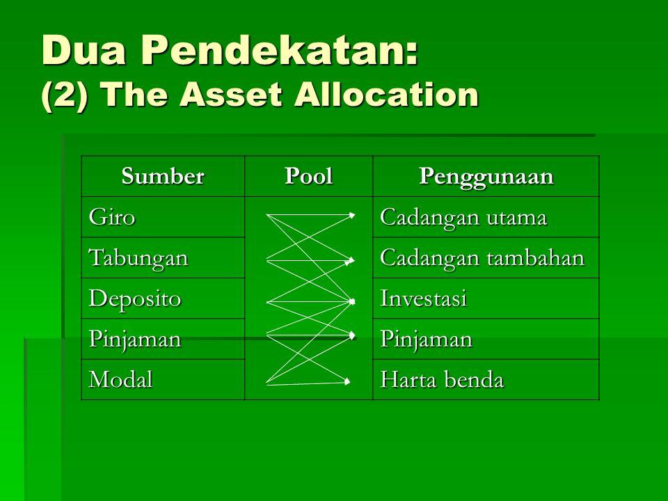 Sumber Dana  1.Dana pihak kesatu  Dana pihak kesatu adalah dana dari modal sendiri yang berasal dari para pemegang saham.