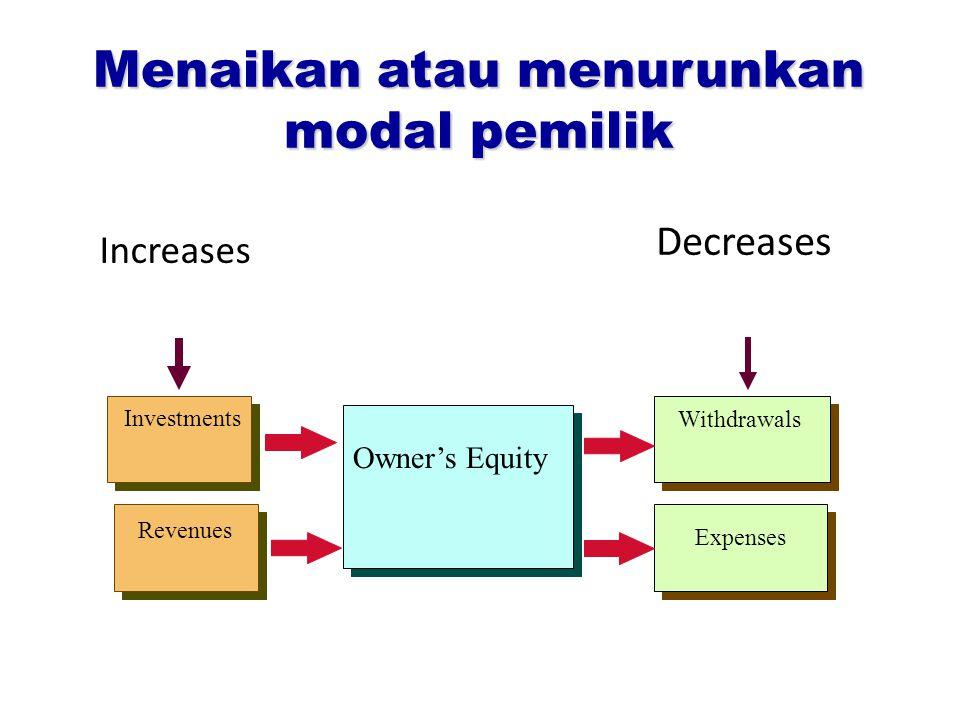 Menaikan atau menurunkan modal pemilik Decreases Investments Revenues Owner's Equity Withdrawals Expenses Increases