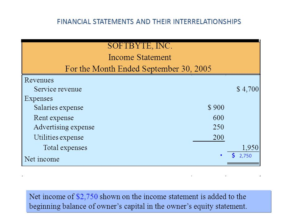 FINANCIAL STATEMENTS AND THEIR INTERRELATIONSHIPS $ 2,750 Net income of $2,750 shown on the income statement is added to the beginning balance of owne