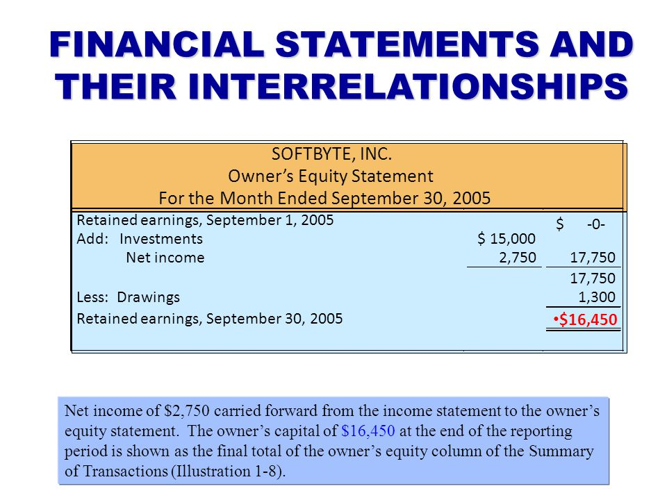 FINANCIAL STATEMENTS AND THEIR INTERRELATIONSHIPS SOFTBYTE, INC. Owner's Equity Statement For the Month Ended September 30, 2005 Retained earnings, Se