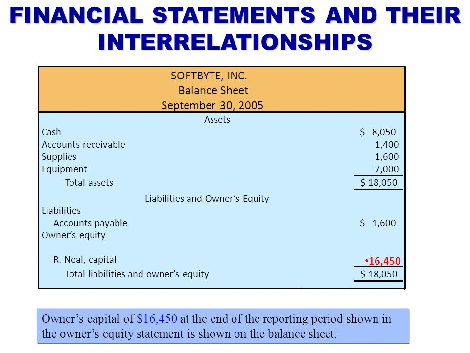 FINANCIAL STATEMENTS AND THEIR INTERRELATIONSHIPS Owner's capital of $16,450 at the end of the reporting period shown in the owner's equity statement is shown on the balance sheet.