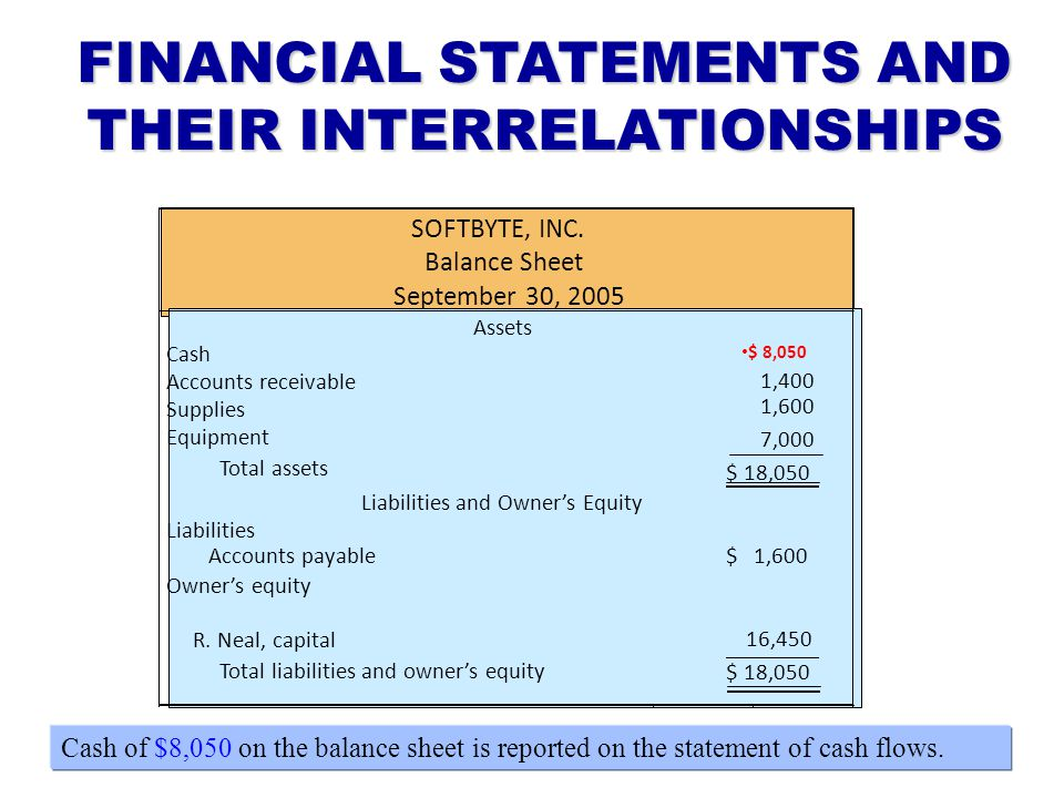 FINANCIAL STATEMENTS AND THEIR INTERRELATIONSHIPS Cash of $8,050 on the balance sheet is reported on the statement of cash flows. SOFTBYTE, INC. Balan