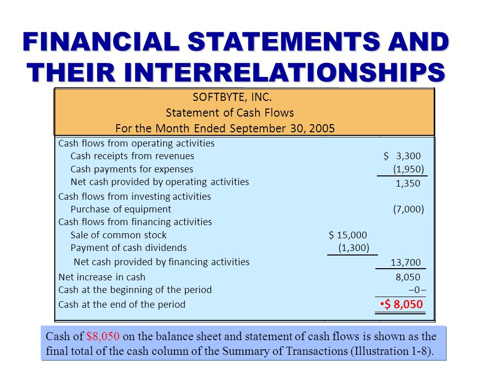 FINANCIAL STATEMENTS AND THEIR INTERRELATIONSHIPS SOFTBYTE, INC. Statement of Cash Flows For the Month Ended September 30, 2005 Cash flows from operat
