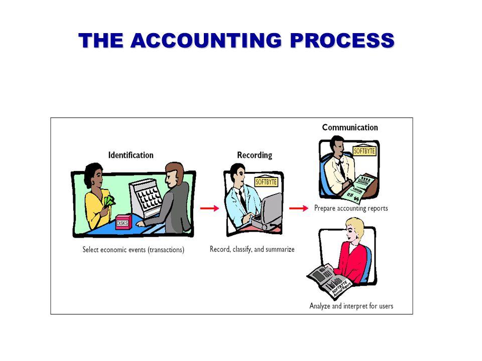 Users of Accounting Information – Investors / investor – Creditors / kreditor – Suppliers / pemasok barang – Customers / pelanggan – Owners / pemilik perusahaan – Management / manajemen (direktur dan manajer) – Employees / karyawan – Others/ Masyarakat