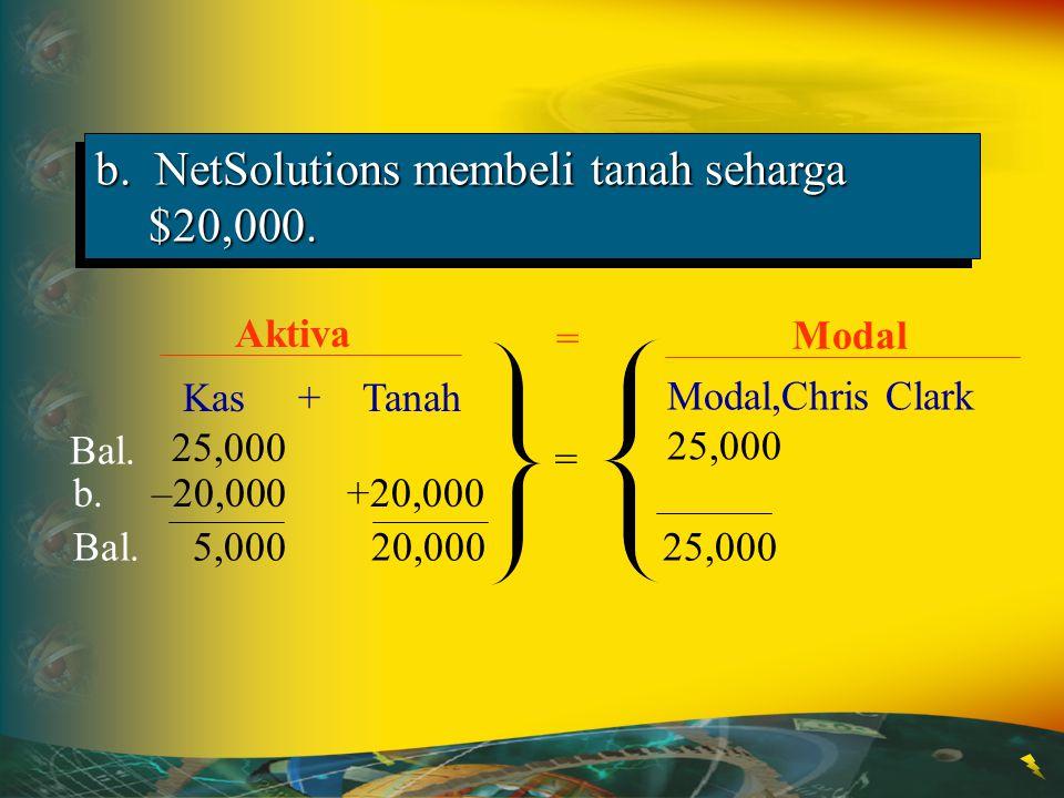 b. NetSolutions membeli tanah seharga $20,000. Modal,Chris Clark 25,000 Kas + Tanah 25,000 Bal. Aktiva Modal = = b. –20,000+20,000 Bal. 5,00020,00025,