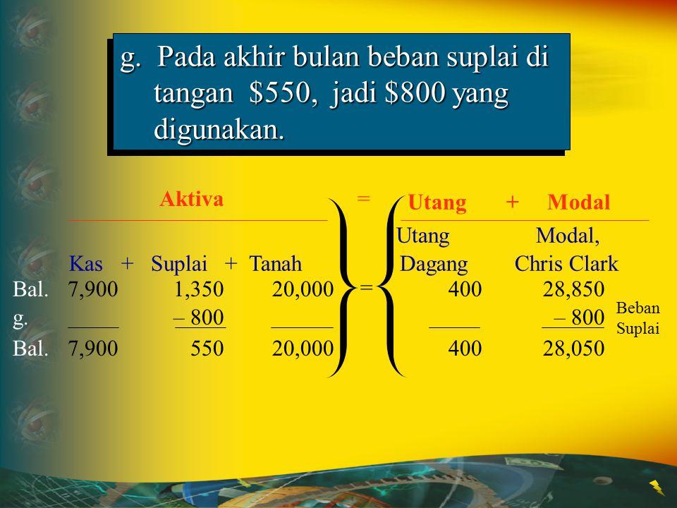 Utang Modal, Kas + Suplai + Tanah Dagang Chris Clark Aktiva g. Pada akhir bulan beban suplai di tangan $550, jadi $800 yang digunakan. Utang + Modal =