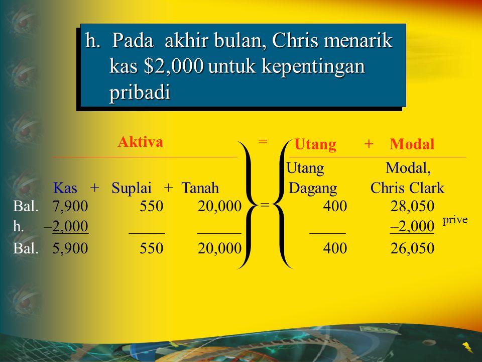 Utang Modal, Kas + Suplai + Tanah Dagang Chris Clark Aktiva h. Pada akhir bulan, Chris menarik kas $2,000 untuk kepentingan pribadi Utang + Modal Bal.