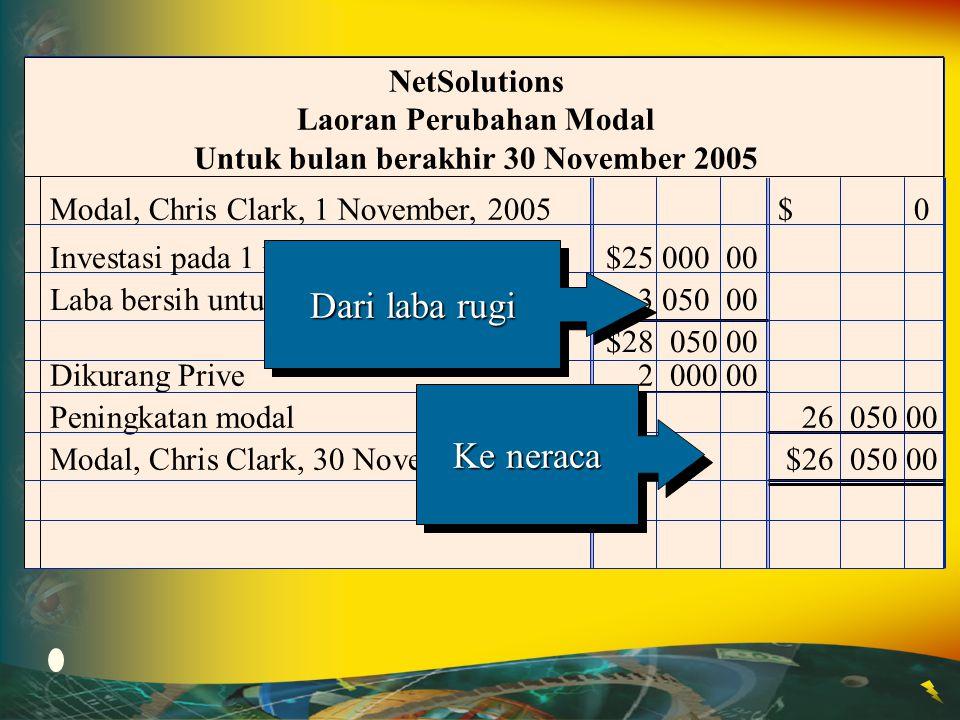 Modal, Chris Clark, 1 November, 2005$ 0 NetSolutions Laoran Perubahan Modal Untuk bulan berakhir 30 November 2005 Investasi pada 1 November$25 000 00