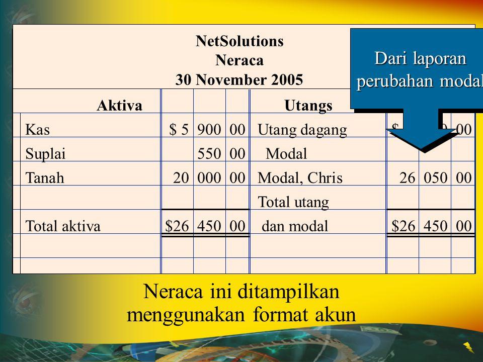 Aktiva Utangs NetSolutions Neraca 30 November 2005 Kas$ 5 900 00Utang dagang$ 400 00 Suplai550 00 Modal Tanah20 000 00Modal, Chris 26 050 00 Total uta