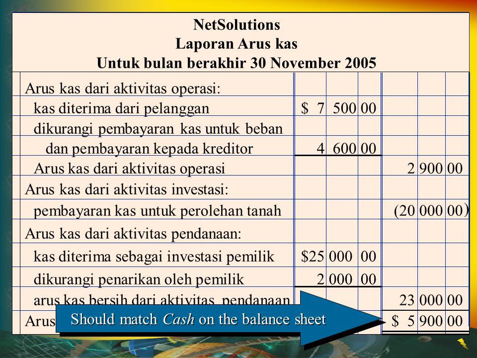 Arus kas dari aktivitas operasi: kas diterima dari pelanggan$ 7 500 00 dikurangi pembayaran kas untuk beban dan pembayaran kepada kreditor4 600 00 Aru