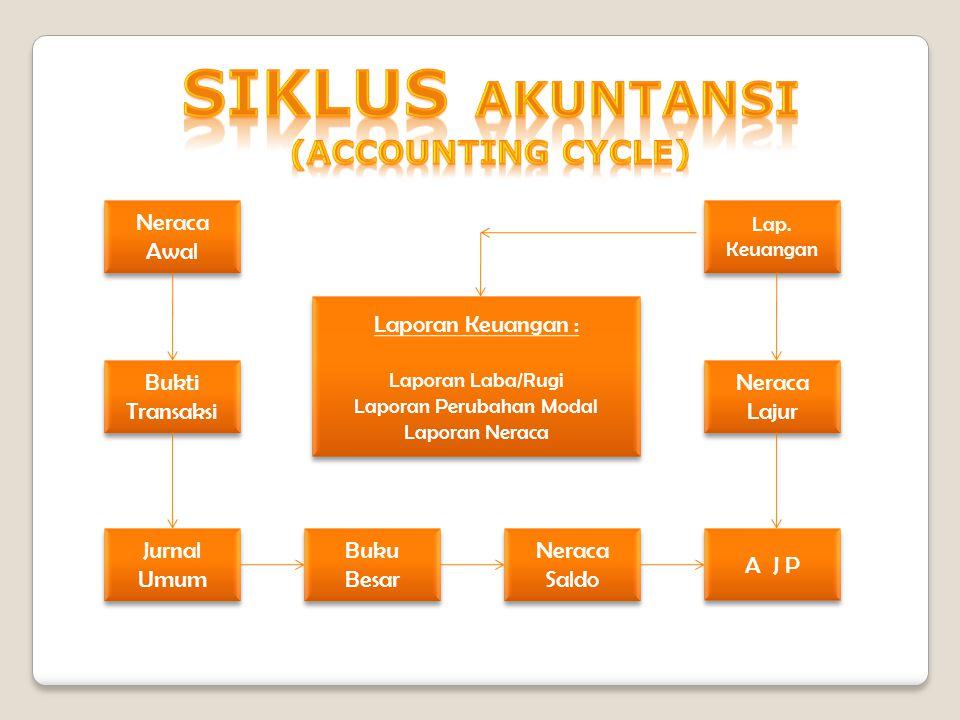 Persamaan dasar akuntansi adalah persamaan yang menggambarkan hubungan antara harta,utang dan modal yang menunjukan keseimbangan antara Aktiva dengan Pasiva.