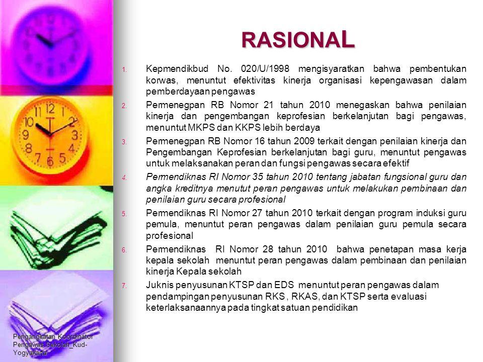 Pengangkatan Koordinator Pengawas Sekolah_Kud- Yogyakarta RASIONA L 1. 1. Kepmendikbud No. 020/U/1998 mengisyaratkan bahwa pembentukan korwas, menuntu