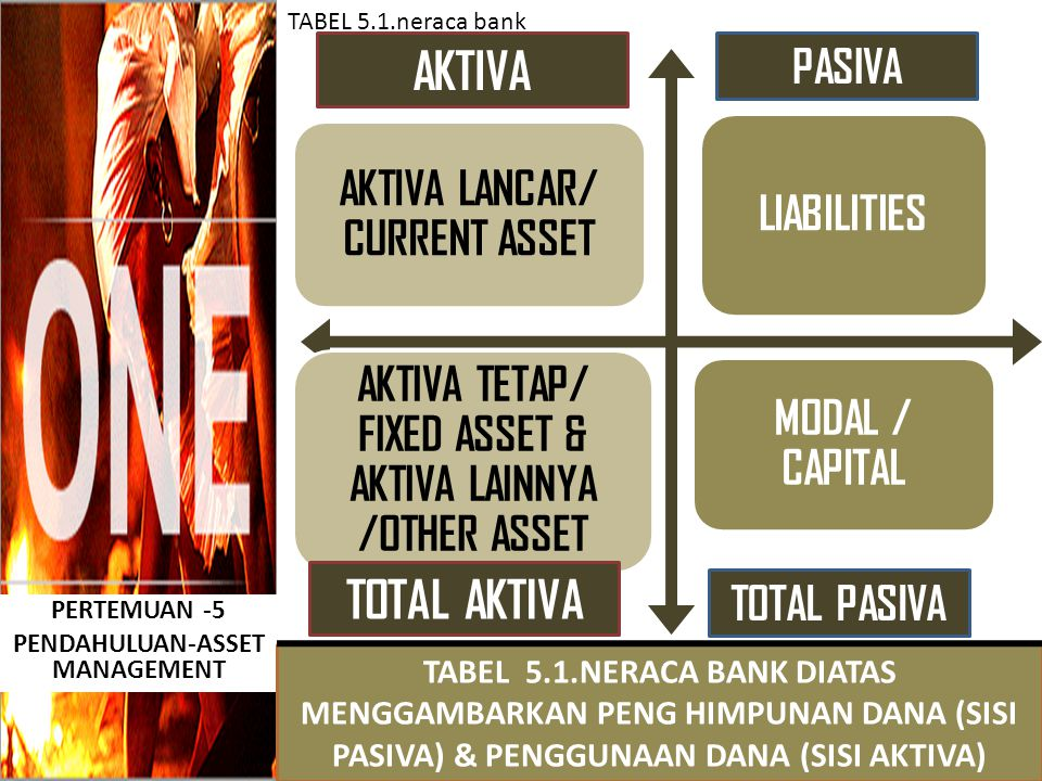 PERTEMUAN -5 PENDAHULUAN-ASSET MANAGEMENT TABEL 5.1.NERACA BANK DIATAS MENGGAMBARKAN PENG HIMPUNAN DANA (SISI PASIVA) & PENGGUNAAN DANA (SISI AKTIVA) TABEL 5.1.neraca bank AKTIVA LANCAR/ CURRENT ASSET LIABILITIES AKTIVA TETAP/ FIXED ASSET & AKTIVA LAINNYA /OTHER ASSET MODAL / CAPITAL AKTIVA PASIVA TOTAL PASIVA TOTAL AKTIVA