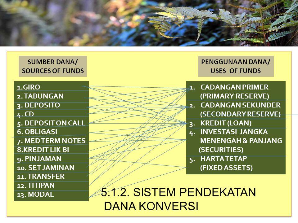 TAHUN 2012-FINNY REDJEKI S.E.,M.M.(B1075) 1.GIRO 2. TABUNGAN 3. DEPOSITO 4. CD 5. DEPOSIT ON CALL 6. OBLIGASI 7. MED TERM NOTES 8.KREDIT LIK BI 9. PIN