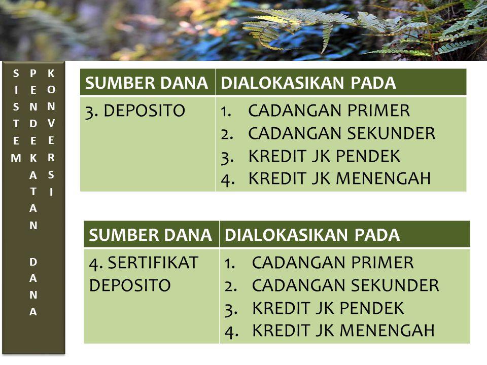 SUMBER DANADIALOKASIKAN PADA 3. DEPOSITO1.CADANGAN PRIMER 2.CADANGAN SEKUNDER 3.KREDIT JK PENDEK 4.KREDIT JK MENENGAH SUMBER DANADIALOKASIKAN PADA 4.