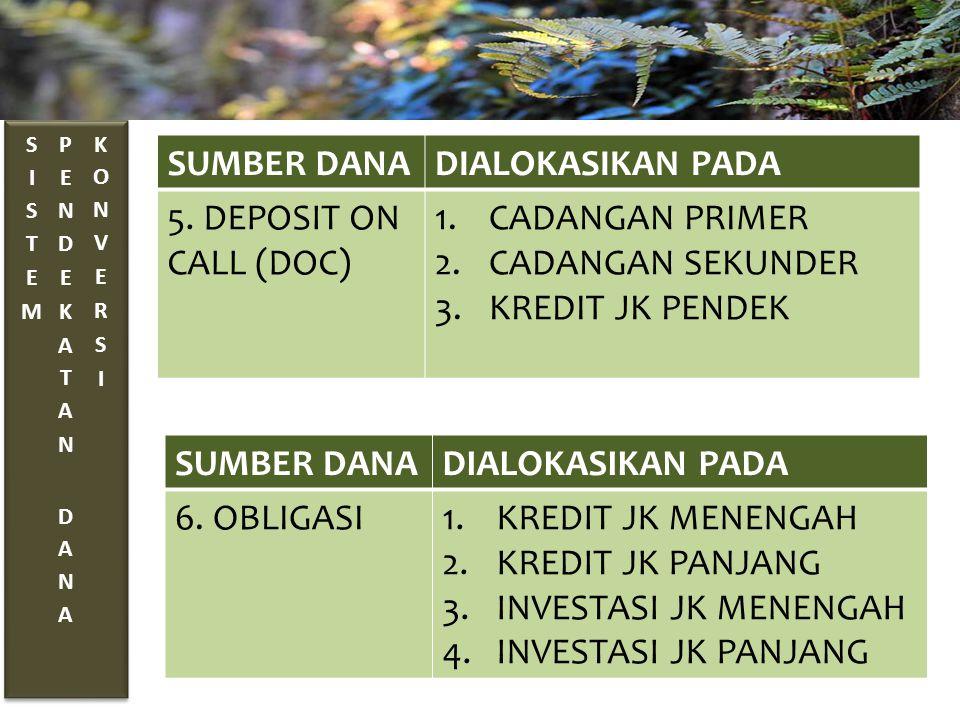 SUMBER DANADIALOKASIKAN PADA 5. DEPOSIT ON CALL (DOC) 1.CADANGAN PRIMER 2.CADANGAN SEKUNDER 3.KREDIT JK PENDEK SUMBER DANADIALOKASIKAN PADA 6. OBLIGAS