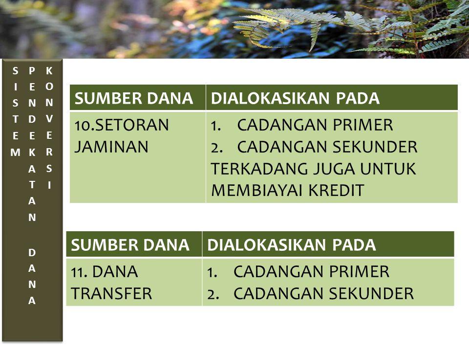 SUMBER DANADIALOKASIKAN PADA 10.SETORAN JAMINAN 1.CADANGAN PRIMER 2.CADANGAN SEKUNDER TERKADANG JUGA UNTUK MEMBIAYAI KREDIT SUMBER DANADIALOKASIKAN PADA 11.