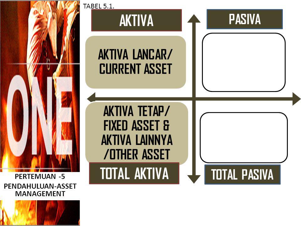 PERTEMUAN -5 PENDAHULUAN-ASSET MANAGEMENT TABEL 5.1. AKTIVA LANCAR/ CURRENT ASSET AKTIVA TETAP/ FIXED ASSET & AKTIVA LAINNYA /OTHER ASSET AKTIVA PASIV