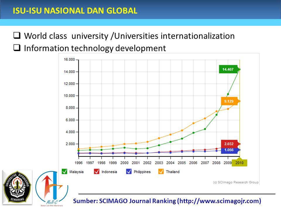 ISU-ISU NASIONAL DAN GLOBAL  World class university /Universities internationalization  Information technology development Sumber: SCIMAGO Journal R