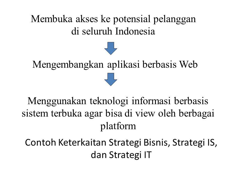 Contoh Keterkaitan Strategi Bisnis, Strategi IS, dan Strategi IT Membuka akses ke potensial pelanggan di seluruh Indonesia Mengembangkan aplikasi berb