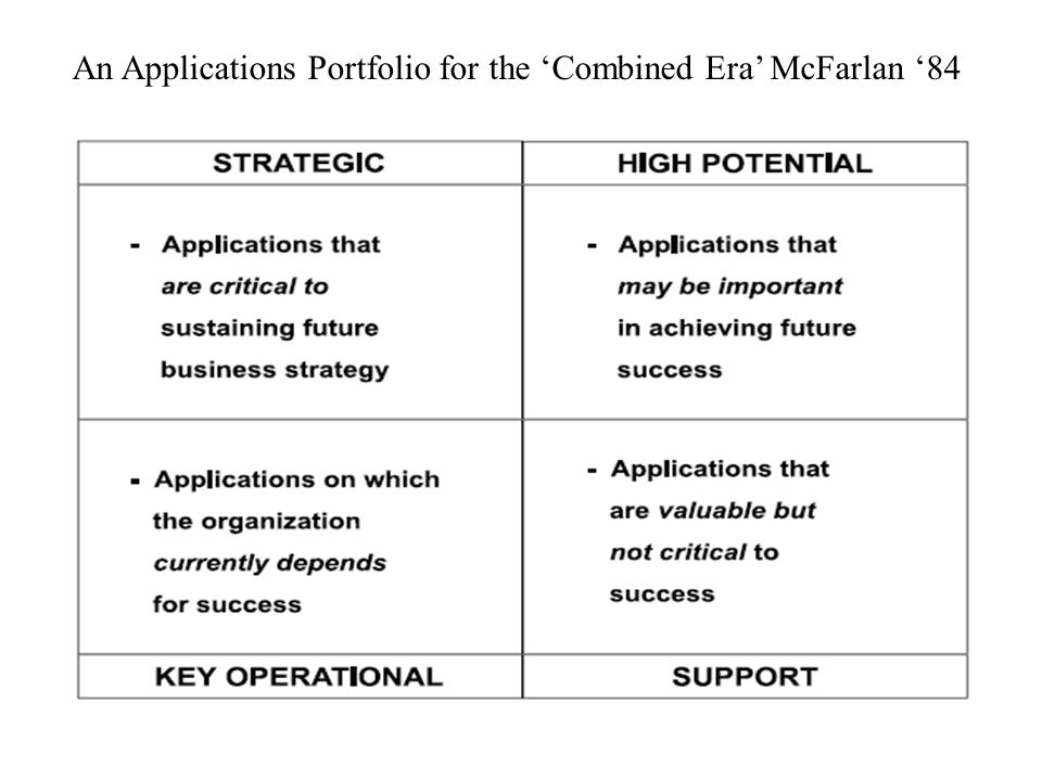 An Applications Portfolio for the 'Combined Era' McFarlan '84