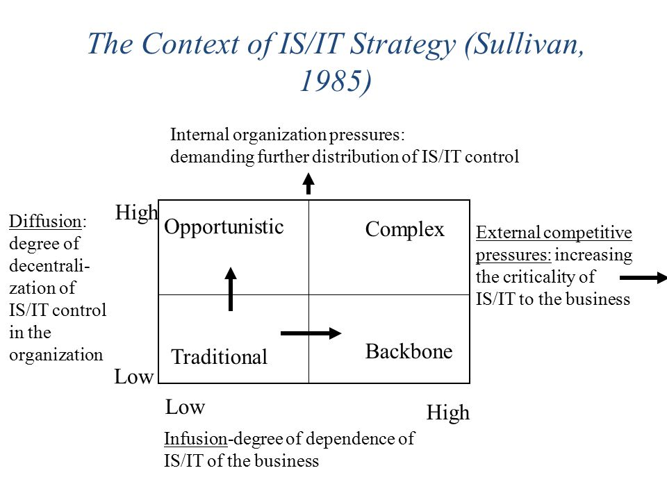 The Context of IS/IT Strategy (Sullivan, 1985) Opportunistic Traditional Complex Backbone Low High Infusion-degree of dependence of IS/IT of the business External competitive pressures: increasing the criticality of IS/IT to the business Diffusion: degree of decentrali- zation of IS/IT control in the organization Internal organization pressures: demanding further distribution of IS/IT control