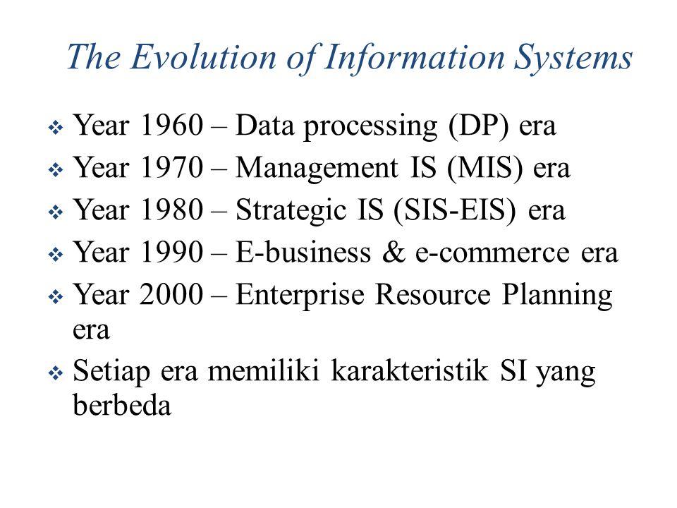 Karakteristik Era Data Processing Pemrosesan secara sentralisasi Menggunakan multi-purpose Mainframe computer Batch processing (Batch processing adalah suatu model pengolahan data, dengan menghimpun data terlebih dahulu, dan diatur pengelompokkan datanya dalam kelompok-kelompok yang disebut batch) Penyimpanan Data: magnetic disk, tape Bahasa Pemrograman: Cobol, Basic, etc.