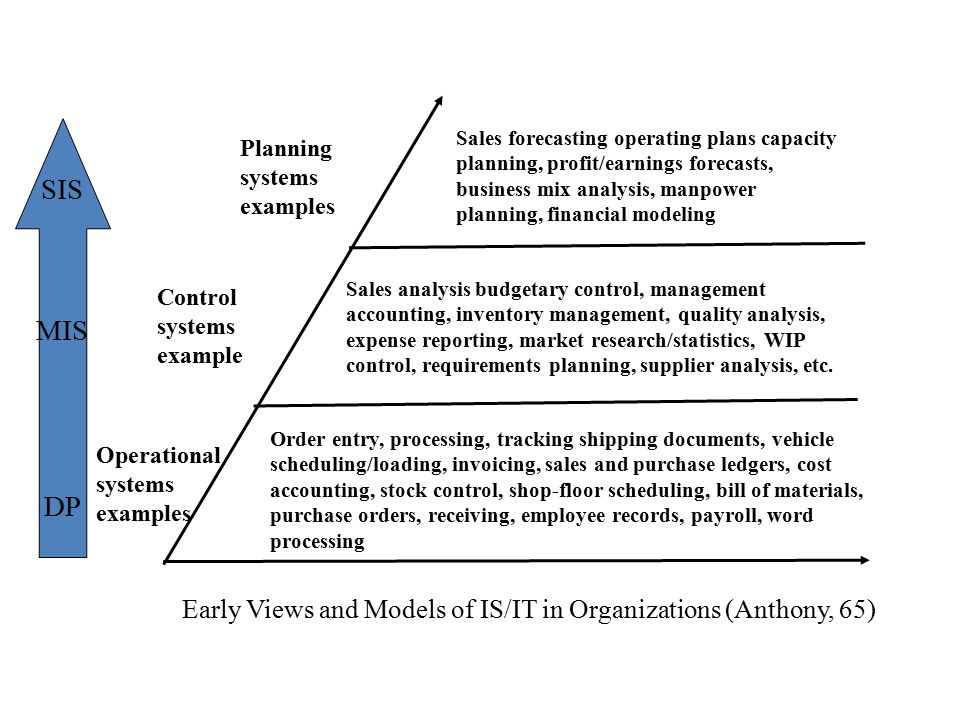 IS/T Planning in Indonesian Organizations: Realities Justification for auditing purposes Idea often comes bottom up: hence the challenges Do not believe in documentation: hence the approach is often less formal Difficult to get buy-in from management who would rather see IT implementation projects Who's project is this: an IT department project?