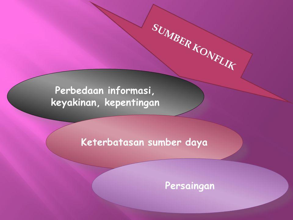 SUMBER KONFLIK Perbedaan informasi, keyakinan, kepentingan Keterbatasan sumber daya Persaingan