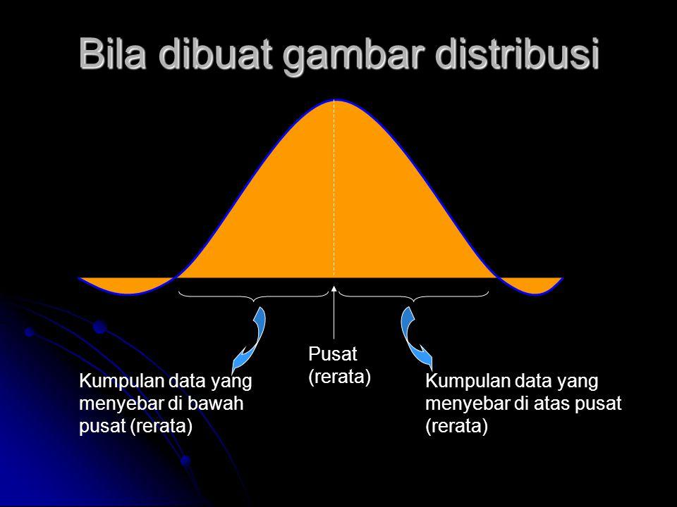 Bila dibuat gambar distribusi Pusat (rerata) Kumpulan data yang menyebar di bawah pusat (rerata) Kumpulan data yang menyebar di atas pusat (rerata)