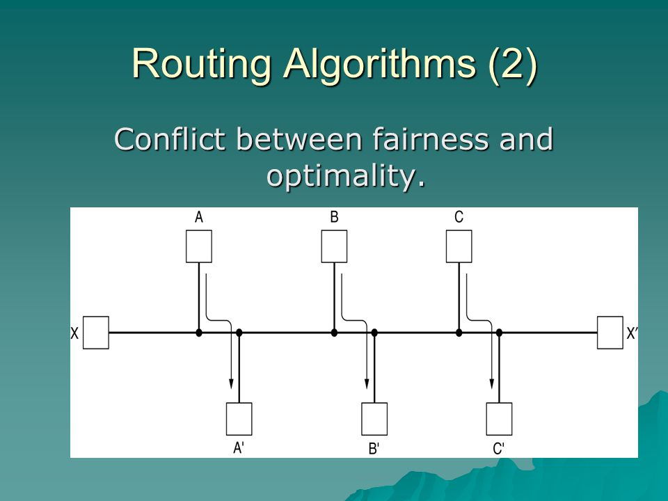 Routing Algorithms (2) Conflict between fairness and optimality.